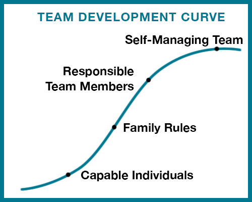 Team Development Curve